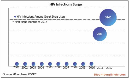 Índice HIV Grecia