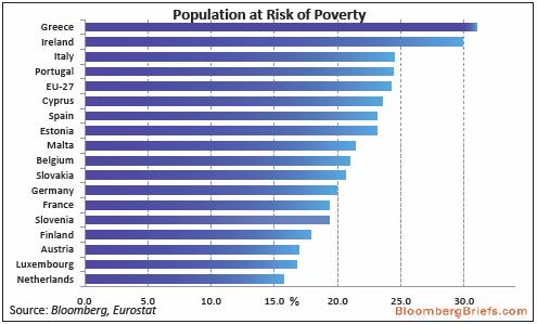 Índice pobreza UE
