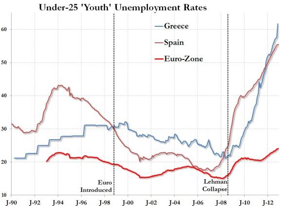 Índice de paro juvenil en Grecia, España y la zona Euro. Fuente: Zero Hedge