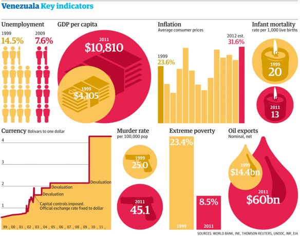 Venezuela key indicators graphic